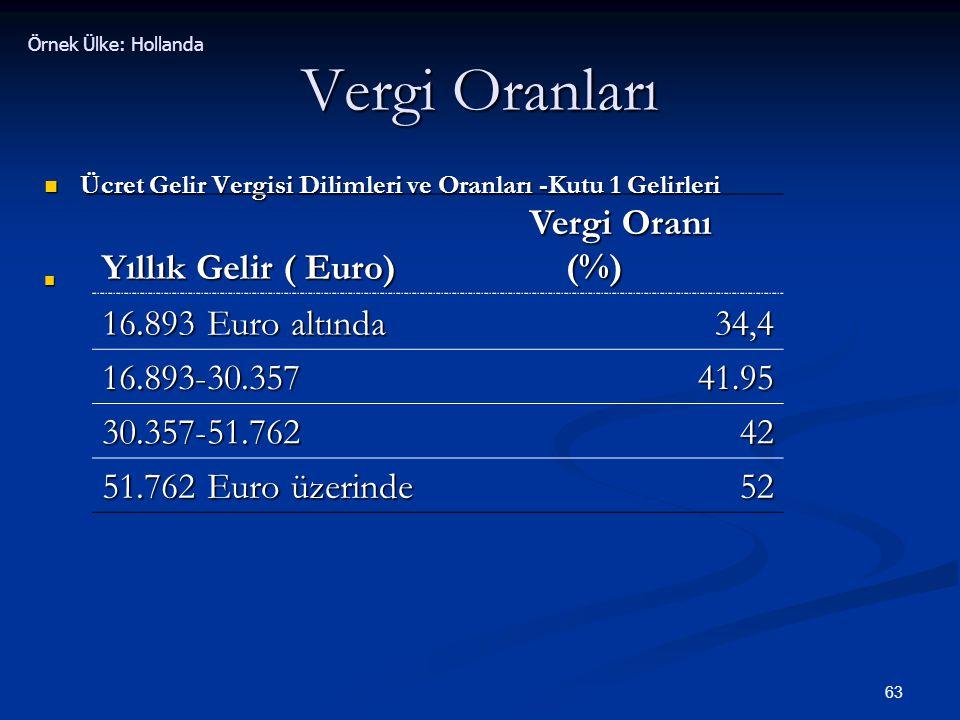 63 Vergi Oranları  Ücret Gelir Vergisi Dilimleri ve Oranları -Kutu 1 Gelirleri  Yıllık Gelir ( Euro) Vergi Oranı (%) 16.893 Euro altında 34,4 16.893