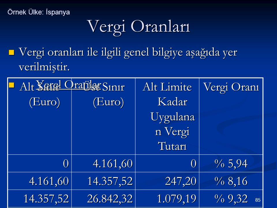 85 Vergi Oranları  Vergi oranları ile ilgili genel bilgiye aşağıda yer verilmiştir.  Yerel Oranlar Alt Sınır (Euro) Üst Sınır (Euro) Alt Limite Kada