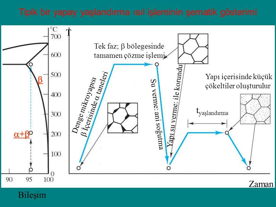 Tipik bir yapay yaşlandırma ısıl işleminin şematik gösterimi Denge mikroyapısı  İçerisinde  taneleri Tek faz;  bölegesinde tamamen çözme işlemi Su verme: ani soğutma t yaşlandırma Yapı su verme: ile korundu Yapı içerisinde küçük çökeltiler oluşturulur  ++ Bileşim Zaman T