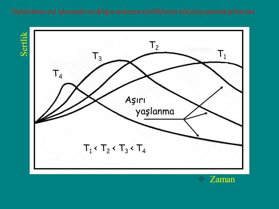 Yaşlandırma ısıl işleminde sıcaklığın malzeme özelliklerine etkisinin şematik gösterimi Aşırı yaşlanma  Zaman Sertlik T4T4 T3T3 T2T2 T1T1 T 1 < T 2 < T 3 < T 4