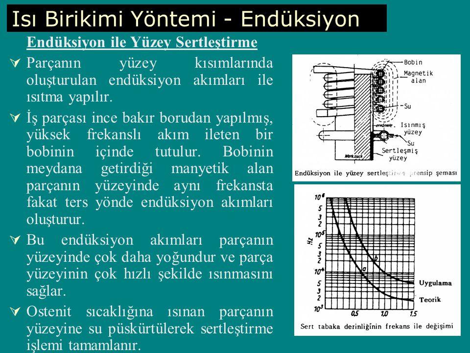 Isı Birikimi Yöntemi - Endüksiyon Endüksiyon ile Yüzey Sertleştirme  Parçanın yüzey kısımlarında oluşturulan endüksiyon akımları ile ısıtma yapılır.