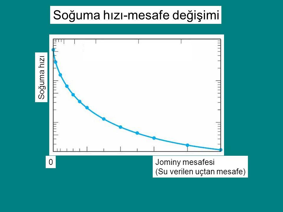 Soğuma hızı-mesafe değişimi Soğuma hızı 0Jominy mesafesi (Su verilen uçtan mesafe)