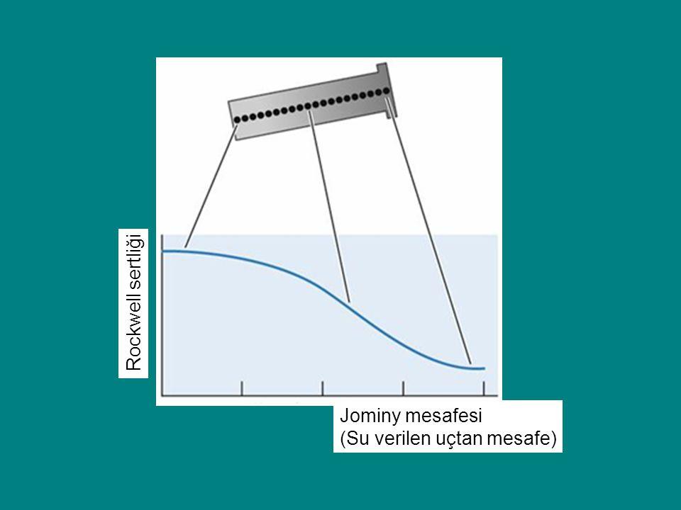 Jominy mesafesi (Su verilen uçtan mesafe) Rockwell sertliği