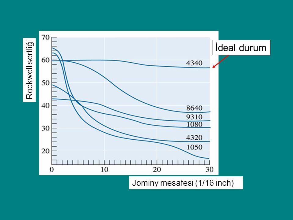 Jominy mesafesi (1/16 inch) Rockwell sertliği İdeal durum