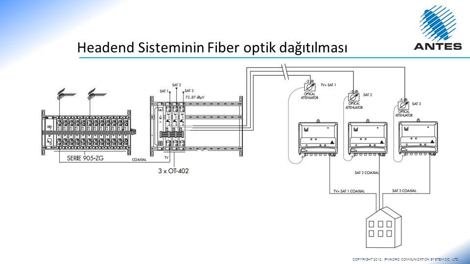 Headend Sisteminin Fiber optik dağıtılması COPYRIGHT 2012. IPMACRO COMMUNICATION SYSTEM CO., LTD.