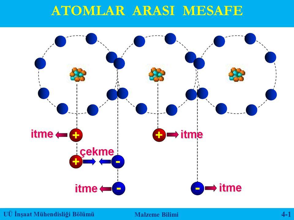 Metal atomları arasında oluşan itme ve çekme kuvvetlerinin kuvvetin dengelendiği durumdaki atomlar arasındaki uzaklığa atomlar arası mesafe denilir.