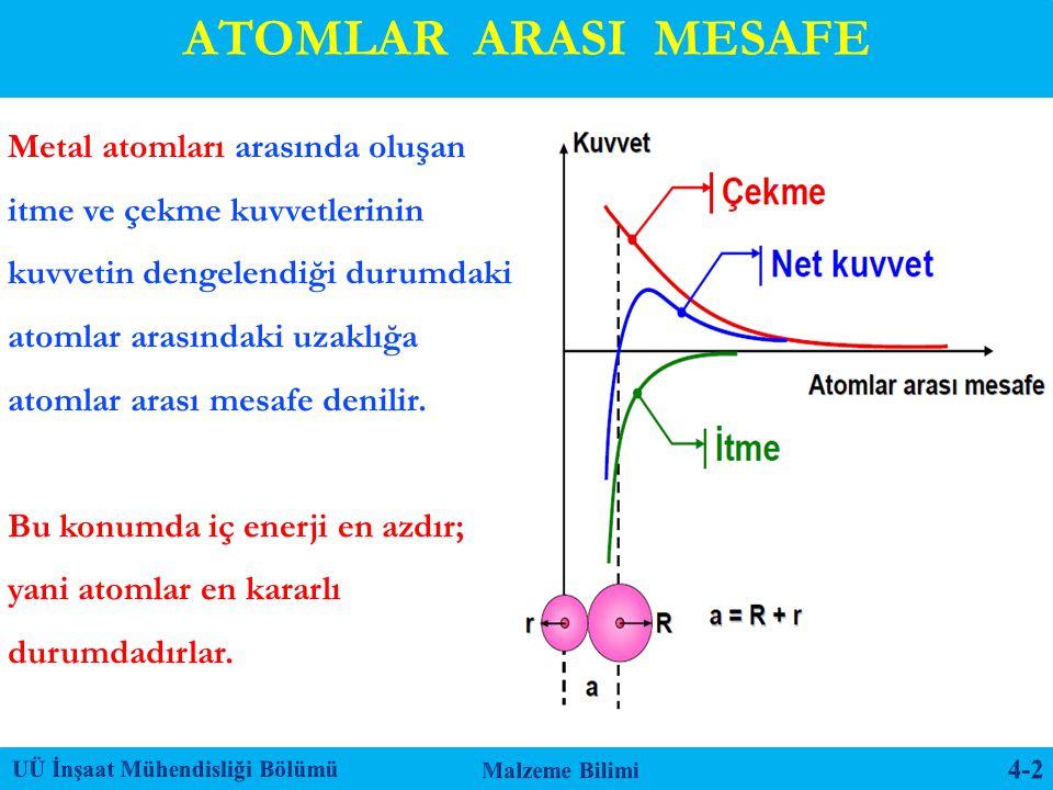 Metal atomları arasında oluşan itme ve çekme kuvvetlerinin kuvvetin dengelendiği durumdaki atomlar arasındaki uzaklığa atomlar arası mesafe denilir. B