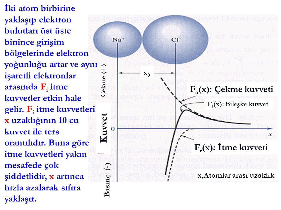 F r (x): İtme kuvveti F a (x): Çekme kuvveti F t (x): Bileşke kuvvet Çekme (+) Basınç (-) x,Atomlar arası uzaklık Kuvvet x0x0 İki atom birbirine yakla