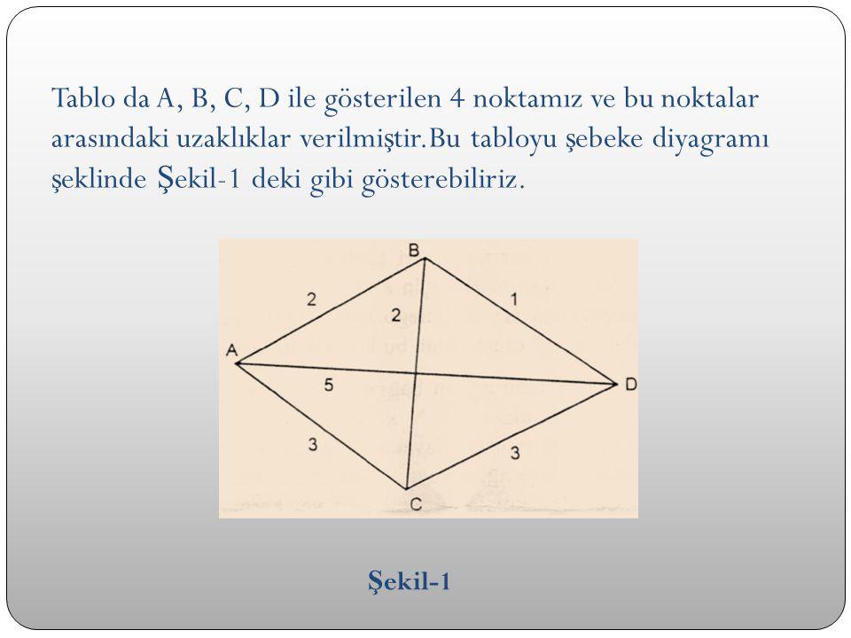 Tablo da A, B, C, D ile gösterilen 4 noktamız ve bu noktalar arasındaki uzaklıklar verilmi ş tir.Bu tabloyu ş ebeke diyagramı ş eklinde Ş ekil-1 deki