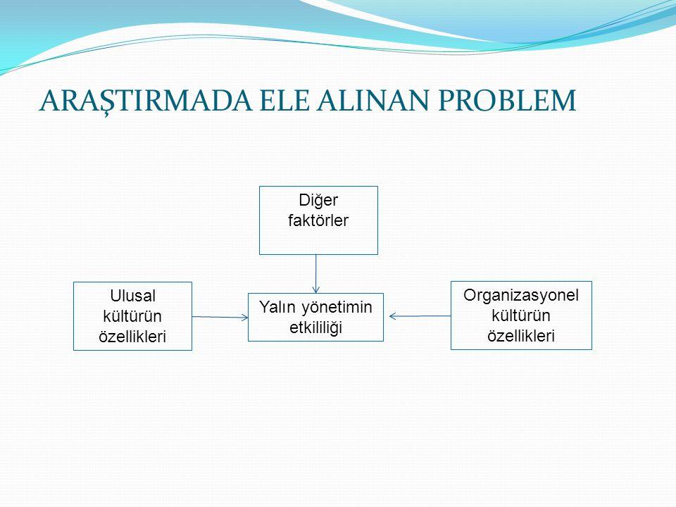 ARAŞTIRMADA ELE ALINAN PROBLEM Yalın yönetimin etkililiği Ulusal kültürün özellikleri Diğer faktörler Organizasyonel kültürün özellikleri