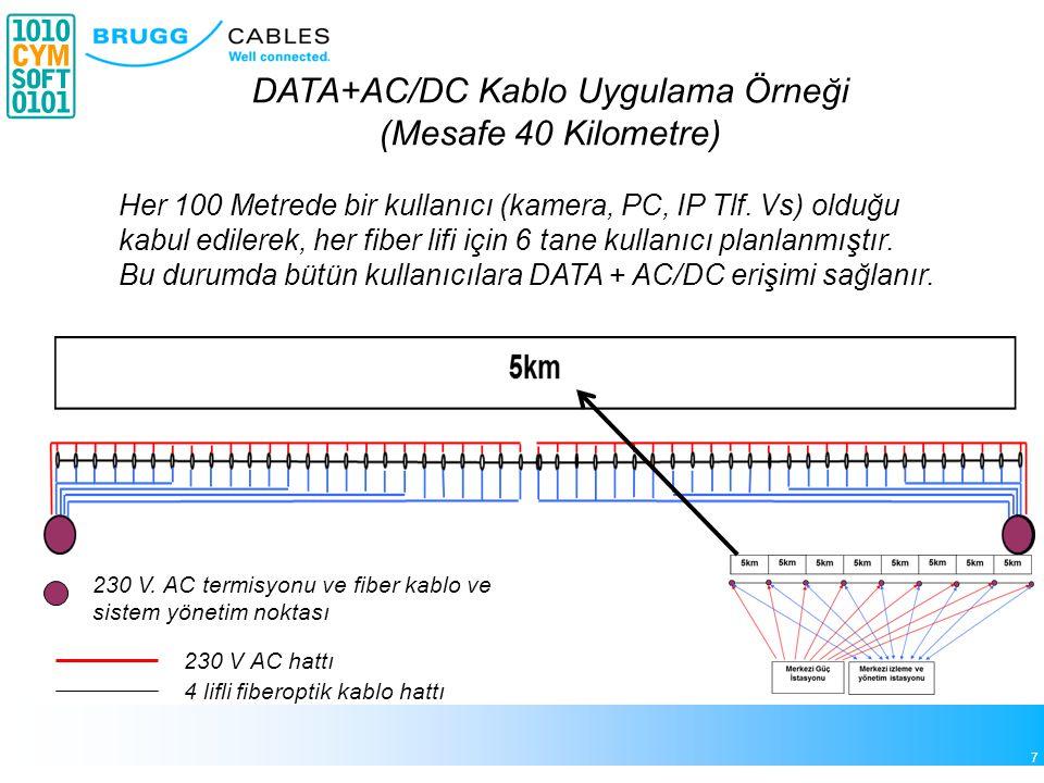 7 DATA+AC/DC Kablo Uygulama Örneği (Mesafe 40 Kilometre) Her 100 Metrede bir kullanıcı (kamera, PC, IP Tlf. Vs) olduğu kabul edilerek, her fiber lifi