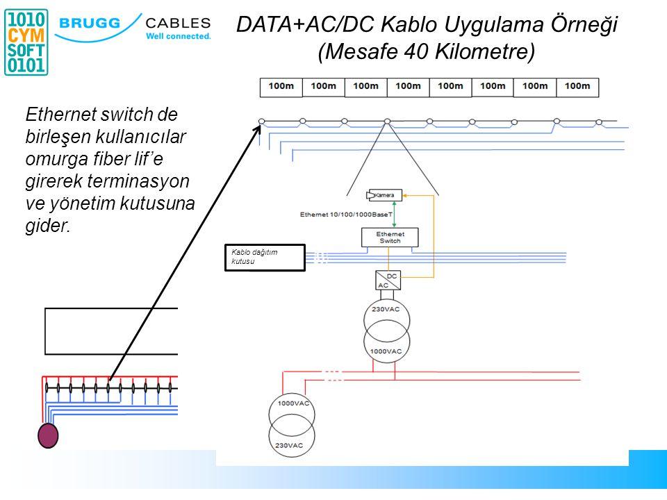 8 Kablo dağıtım kutusu Ethernet switch de birleşen kullanıcılar omurga fiber lif'e girerek terminasyon ve yönetim kutusuna gider. DATA+AC/DC Kablo Uyg
