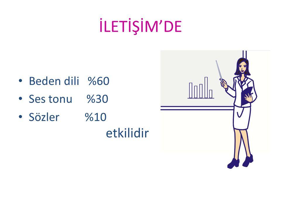 İLETİŞİM'DE • Beden dili %60 • Ses tonu %30 • Sözler %10 etkilidir