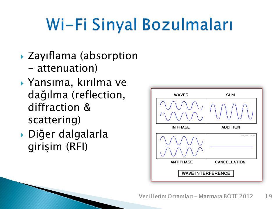  Zayıflama (absorption - attenuation)  Yansıma, kırılma ve dağılma (reflection, diffraction & scattering)  Diğer dalgalarla girişim (RFI) Veri İlet