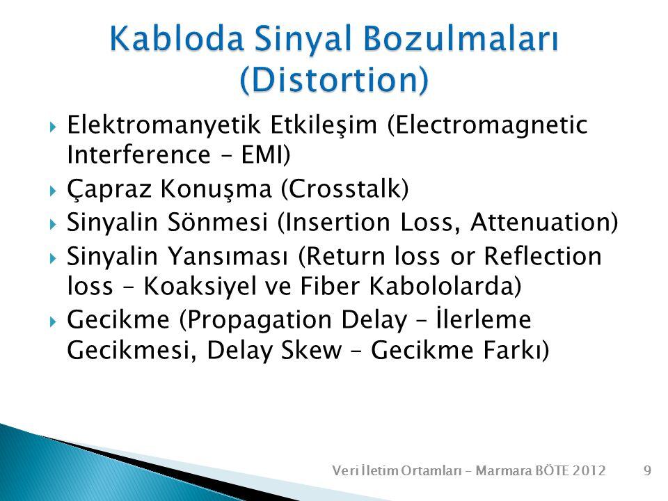  Elektromanyetik Etkileşim (Electromagnetic Interference – EMI)  Çapraz Konuşma (Crosstalk)  Sinyalin Sönmesi (Insertion Loss, Attenuation)  Sinya