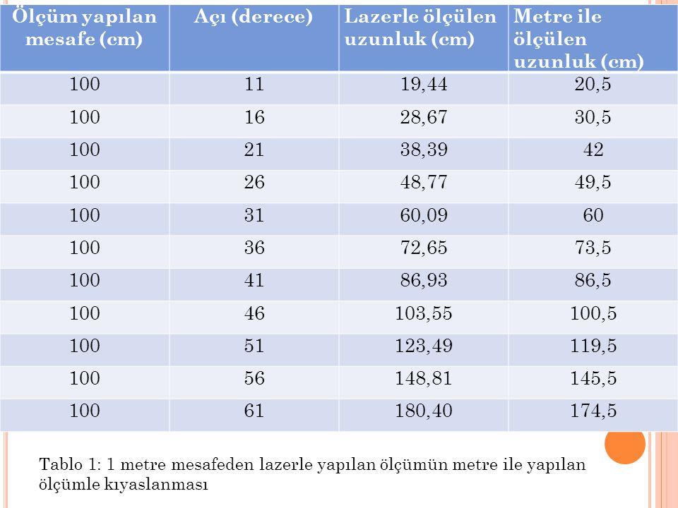 Ölçüm yapılan mesafe (cm) Açı (derece)Lazerle ölçülen uzunluk (cm) Metre ile ölçülen uzunluk (cm) 1001119,4420,5 1001628,6730,5 1002138,3942 1002648,7