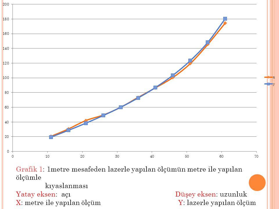 Grafik 1: 1metre mesafeden lazerle yapılan ölçümün metre ile yapılan ölçümle kıyaslanması Yatay eksen: açı Düşey eksen: uzunluk X: metre ile yapılan ö