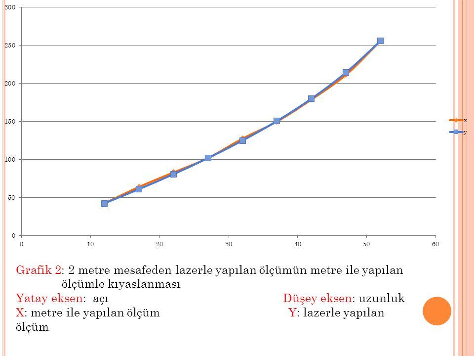 Grafik 2: 2 metre mesafeden lazerle yapılan ölçümün metre ile yapılan ölçümle kıyaslanması Yatay eksen: açı Düşey eksen: uzunluk X: metre ile yapılan