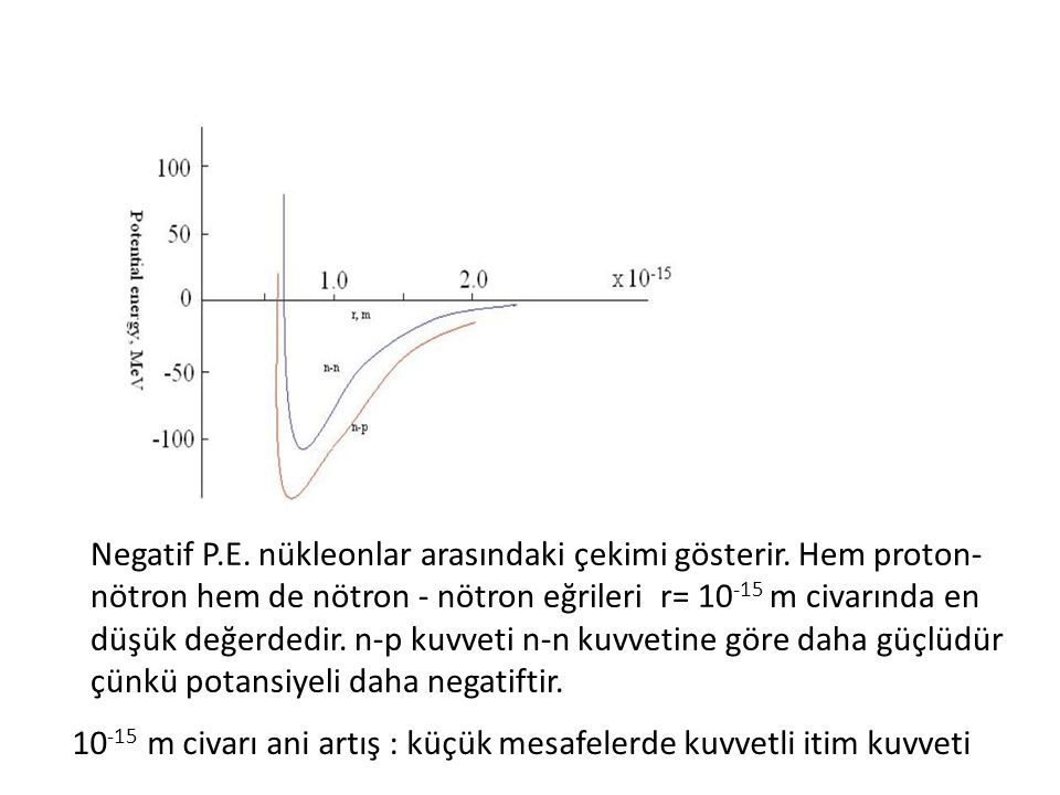 Negatif P.E.nükleonlar arasındaki çekimi gösterir.