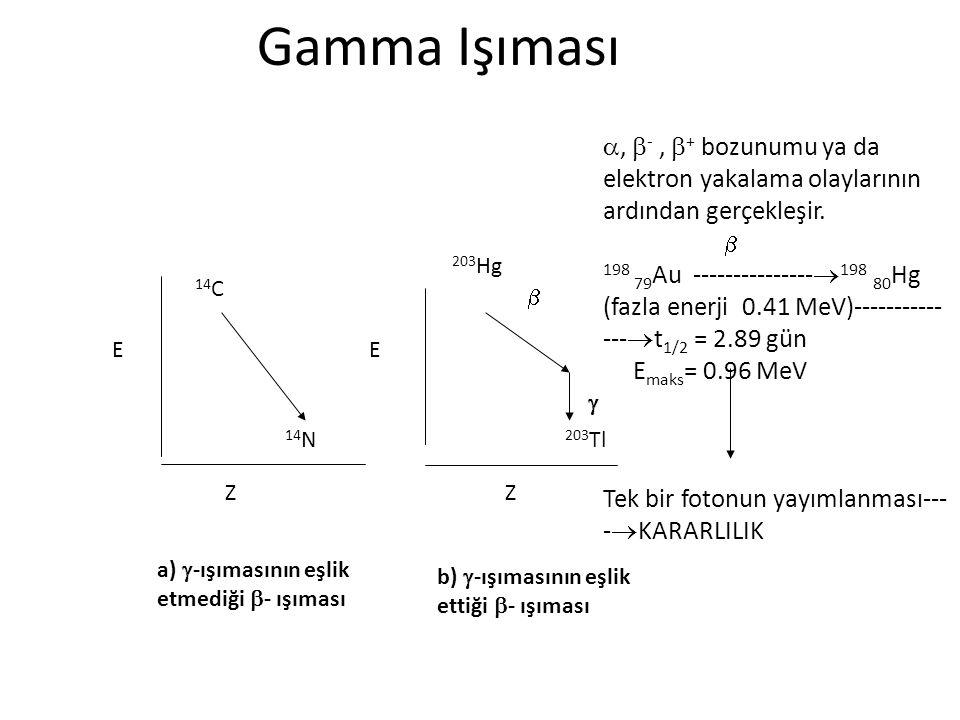 Gamma Işıması 14 C 14 N 203 Hg   203 Tl EE ZZ a)  -ışımasının eşlik etmediği  - ışıması b)  -ışımasının eşlik ettiği  - ışıması ,  -,  + bozunumu ya da elektron yakalama olaylarının ardından gerçekleşir.