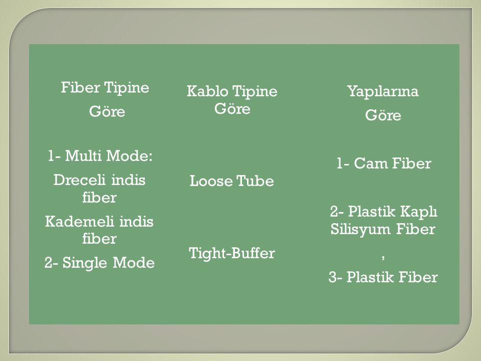 Fiber Tipine Göre Kablo Tipine Göre Loose Tube Tight-Buffer Yapılarına Göre 1- Cam Fiber 2- Plastik Kaplı Silisyum Fiber, 3- Plastik Fiber 1- Multi Mo
