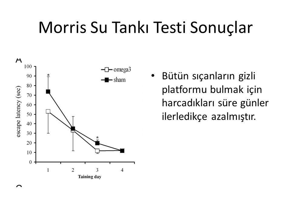 Morris Su Tankı Testi Sonuçlar • Bütün sıçanların gizli platformu bulmak için harcadıkları süre günler ilerledikçe azalmıştır.