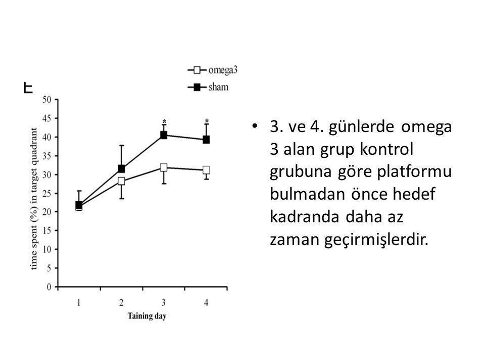 • 3. ve 4. günlerde omega 3 alan grup kontrol grubuna göre platformu bulmadan önce hedef kadranda daha az zaman geçirmişlerdir.