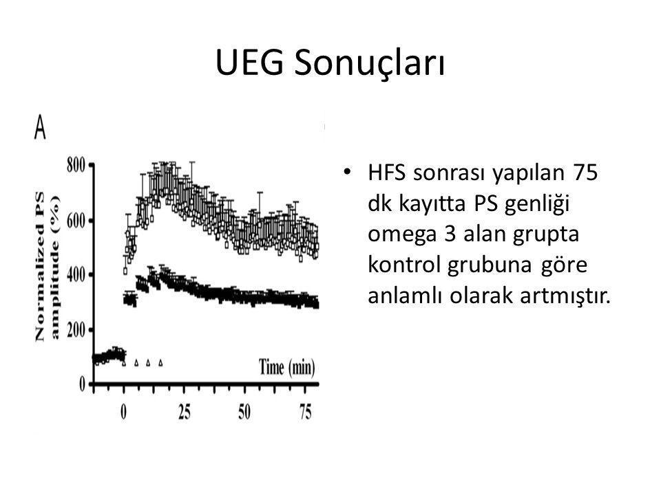 UEG Sonuçları • HFS sonrası yapılan 75 dk kayıtta PS genliği omega 3 alan grupta kontrol grubuna göre anlamlı olarak artmıştır.