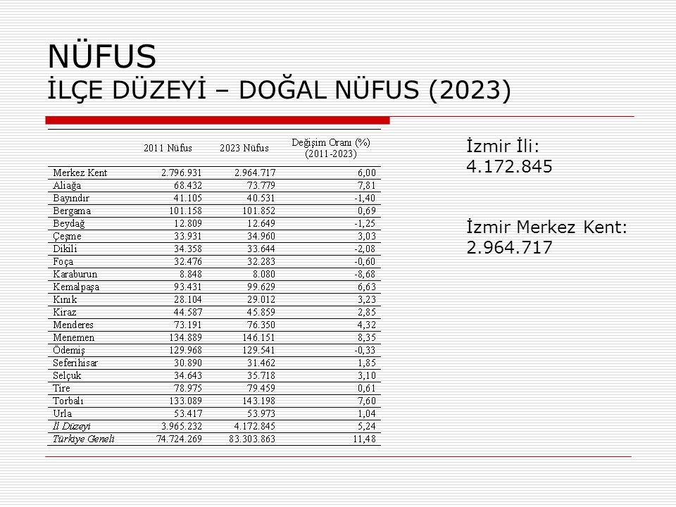 2023 Yılı: 2.964.717 NÜFUS İLÇE DÜZEYİ – DOĞAL NÜFUS (2023)