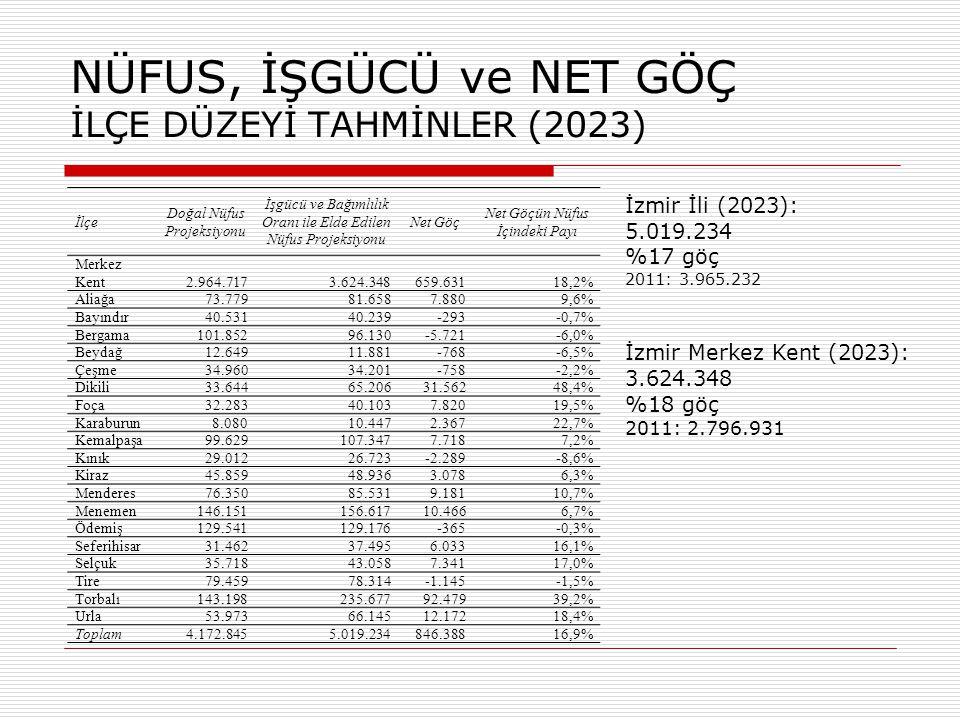 EKONOMİK TEMEL ANALİZİ İLÇE DÜZEYİ TEMEL/YEREL SEKTÖR DEĞİŞİMİ (2000-2023)