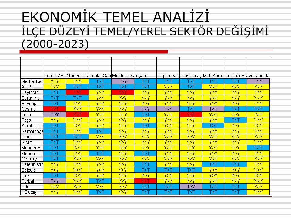 EKONOMİK TEMEL ANALİZİ TEMEL SEKTÖR SAYISI (2023)