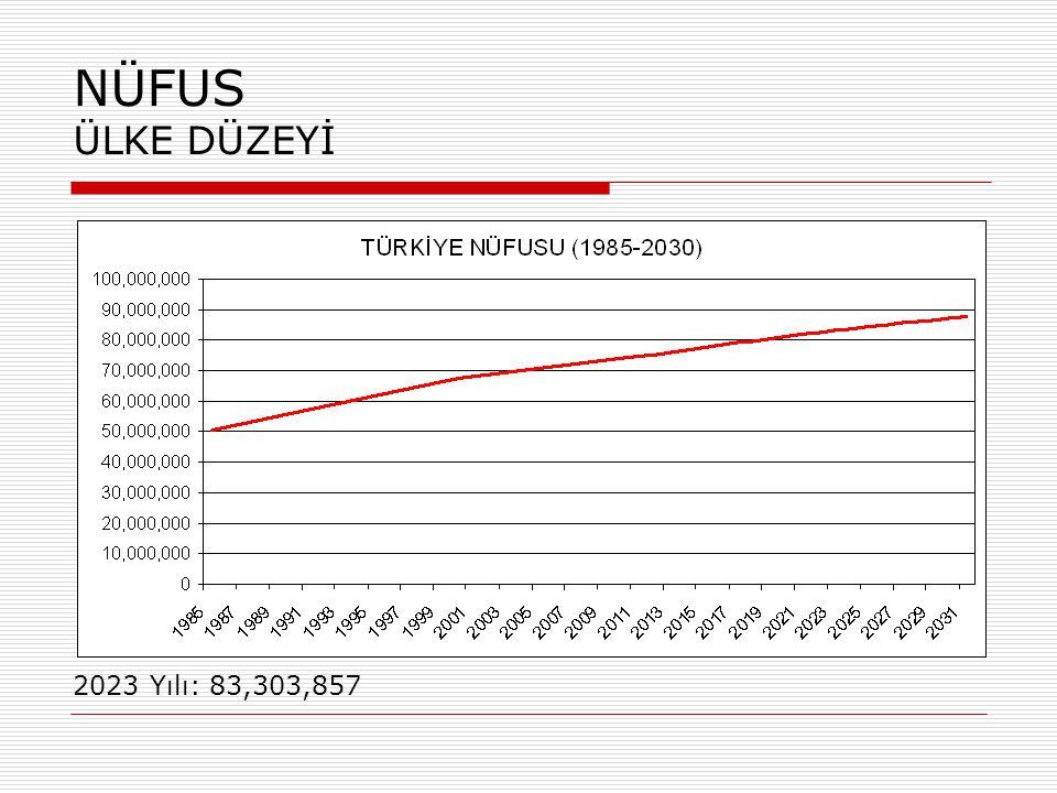 NÜFUS İLÇE DÜZEYİ – DOĞAL NÜFUS (2023) İzmir İli: 4.172.845 İzmir Merkez Kent: 2.964.717