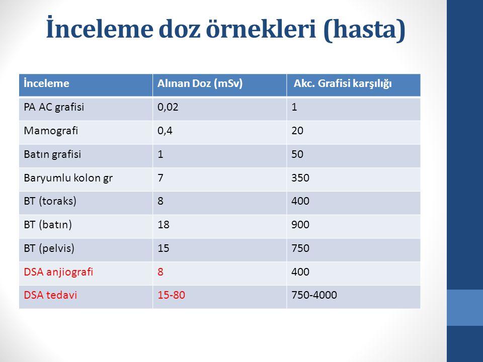 İnceleme doz örnekleri (hasta) İncelemeAlınan Doz (mSv) Akc.
