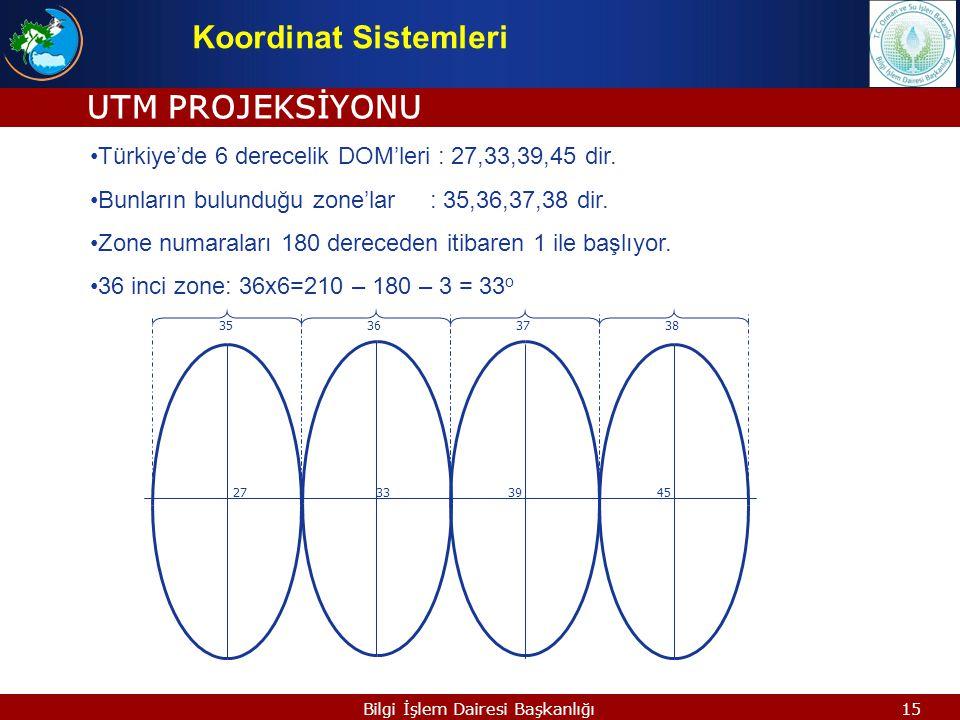 14Bilgi İşlem Dairesi Başkanlığı UTM KOORDİNATLARI Koordinat Sistemleri Sağa Değer (Y) : 584536.84 6 rakam Yukarı Değer (X) : 4506753.27 7 rakam Dilim