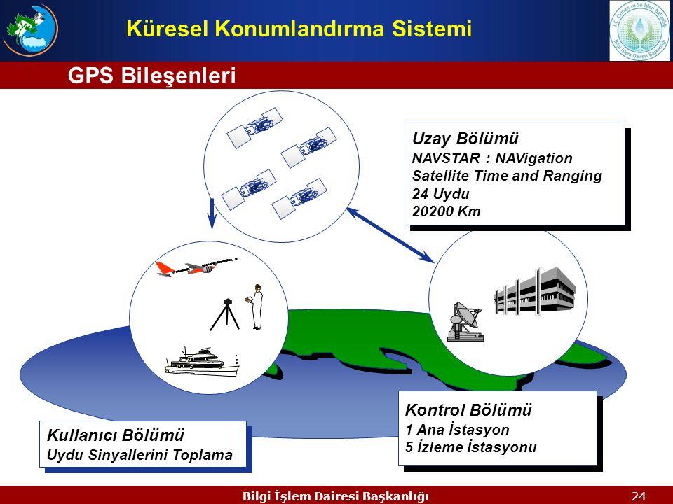 23Bilgi İşlem Dairesi Başkanlığı  NAVSTAR GPS (NAVigation System with Time and Ranging Global Positioning System), başlangıçta askeri gereksinimler d