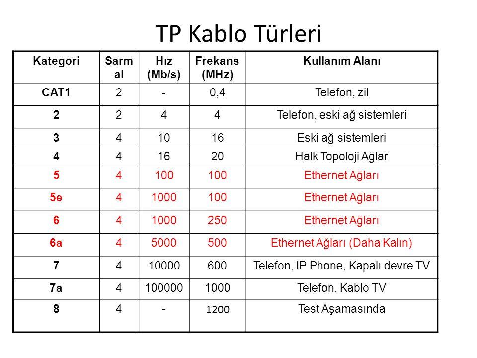 TP Kablo Türleri KategoriSarm al Hız (Mb/s) Frekans (MHz) Kullanım Alanı CAT12-0,4Telefon, zil 2244Telefon, eski ağ sistemleri 341016Eski ağ sistemler