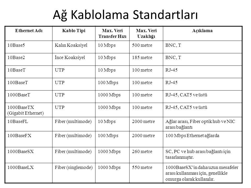 Ağ Kablolama Standartları Ethernet AdıKablo TipiMax. Veri Transfer Hızı Max. Veri Uzaklığı Açıklama 10Base5Kalın Koaksiyel10 Mbps500 metreBNC, T 10Bas