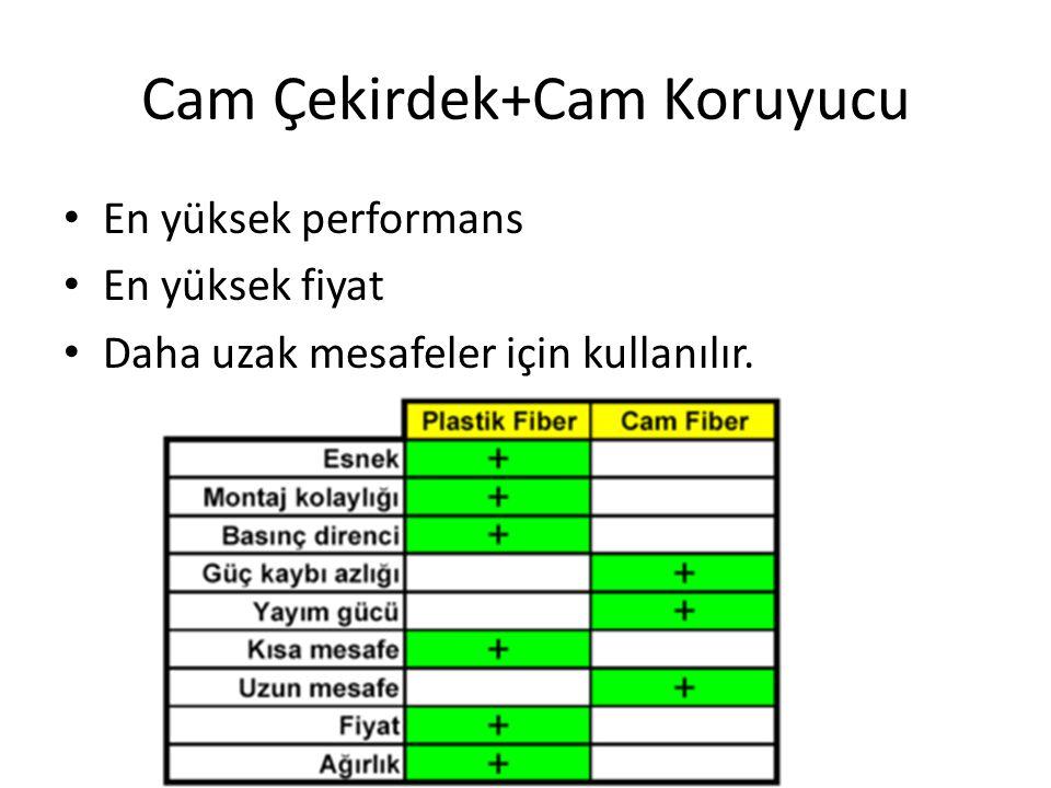 Cam Çekirdek+Cam Koruyucu • En yüksek performans • En yüksek fiyat • Daha uzak mesafeler için kullanılır.