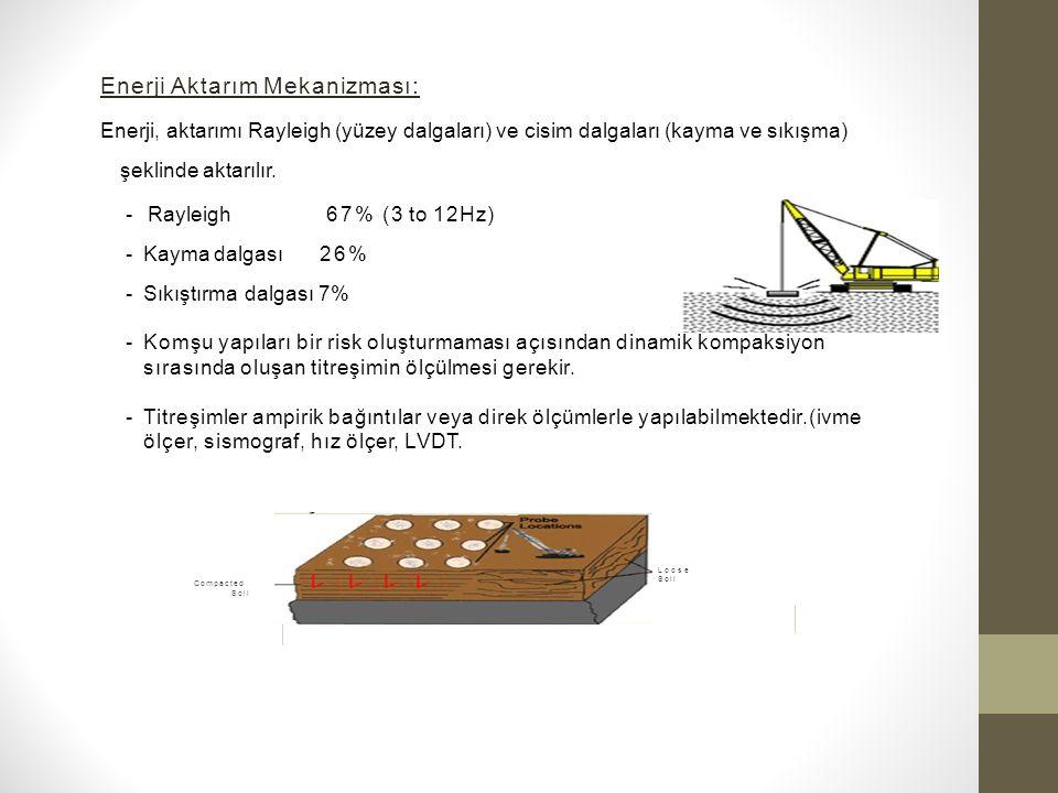 Enerji Aktarım Mekanizması: Enerji, aktarımı Rayleigh (yüzey dalgaları) ve cisim dalgaları (kayma ve sıkışma) şeklinde aktarılır.