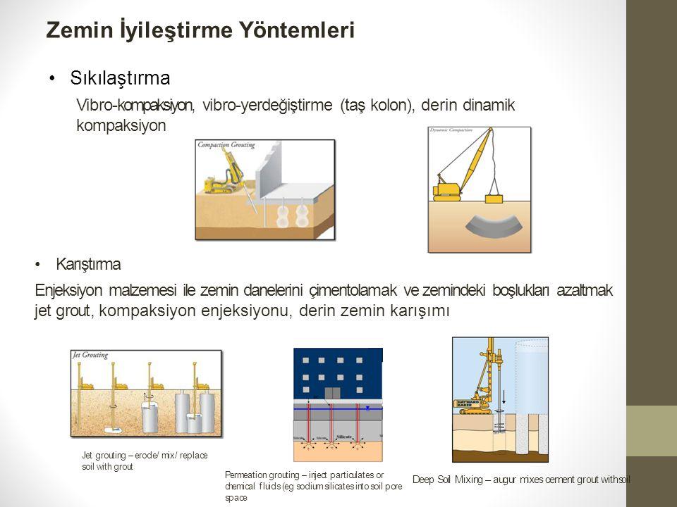 Titreşimli sıkıştırma yönteminin adımları 1.Penetrasyon İstenen derinliğe kadar vibratör su veya hava jeti yardımı ile indirilir.