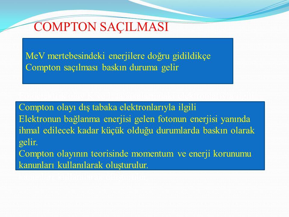 COMPTON SAÇILMASI MeV mertebesindeki enerjilere doğru gidildikçe Compton saçılması baskın duruma gelir Fotoelektrik olay K ve L tabakalarındaki elektr