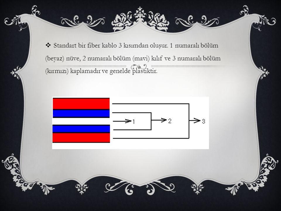  Standart bir fiber kablo 3 kısımdan oluşur. 1 numaralı bölüm (beyaz) nüve, 2 numaralı bölüm (mavi) kılıf ve 3 numaralı bölüm (kırmızı) kaplamadır ve