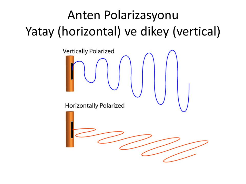 Anten Polarizasyonu Yatay (horizontal) ve dikey (vertical)