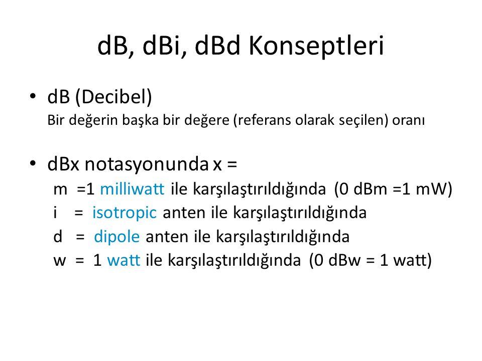 dB, dBi, dBd Konseptleri • dB (Decibel) Bir değerin başka bir değere (referans olarak seçilen) oranı • dBx notasyonunda x = m =1 milliwatt ile karşıla
