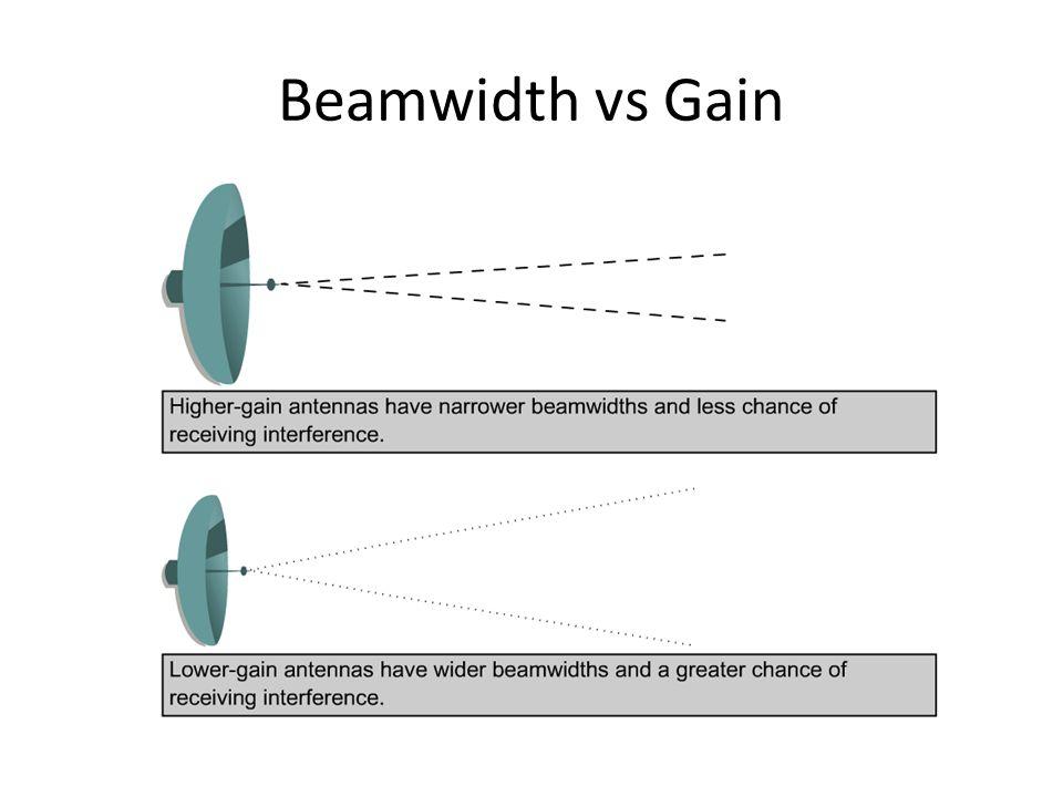 Beamwidth vs Gain