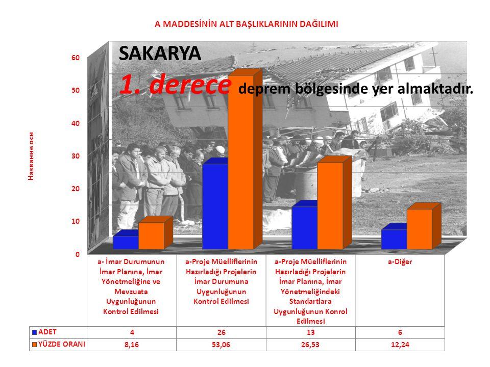 SAKARYA 1. derece deprem bölgesinde yer almaktadır.