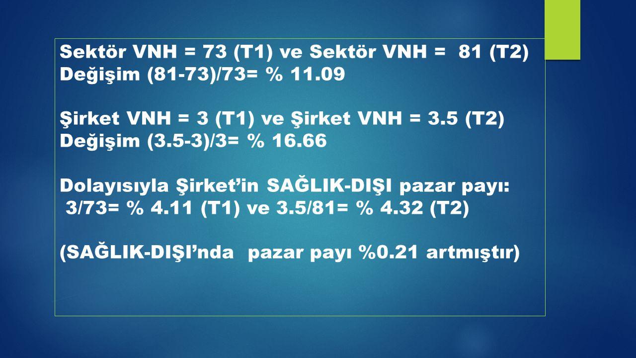 Sektör VNH = 73 (T1) ve Sektör VNH = 81 (T2) Değişim (81-73)/73= % 11.09 Şirket VNH = 3 (T1) ve Şirket VNH = 3.5 (T2) Değişim (3.5-3)/3= % 16.66 Dolay