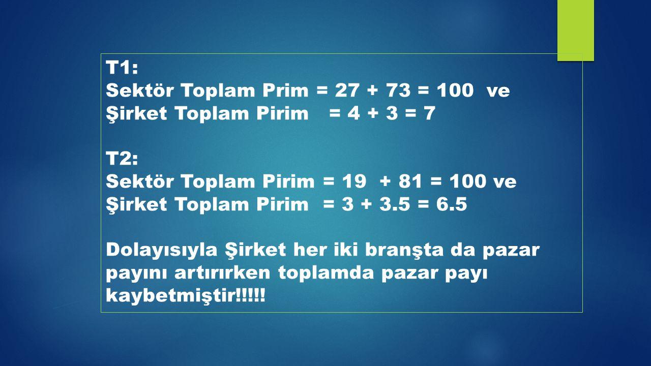 T1: Sektör Toplam Prim = 27 + 73 = 100 ve Şirket Toplam Pirim = 4 + 3 = 7 T2: Sektör Toplam Pirim = 19 + 81 = 100 ve Şirket Toplam Pirim = 3 + 3.5 = 6