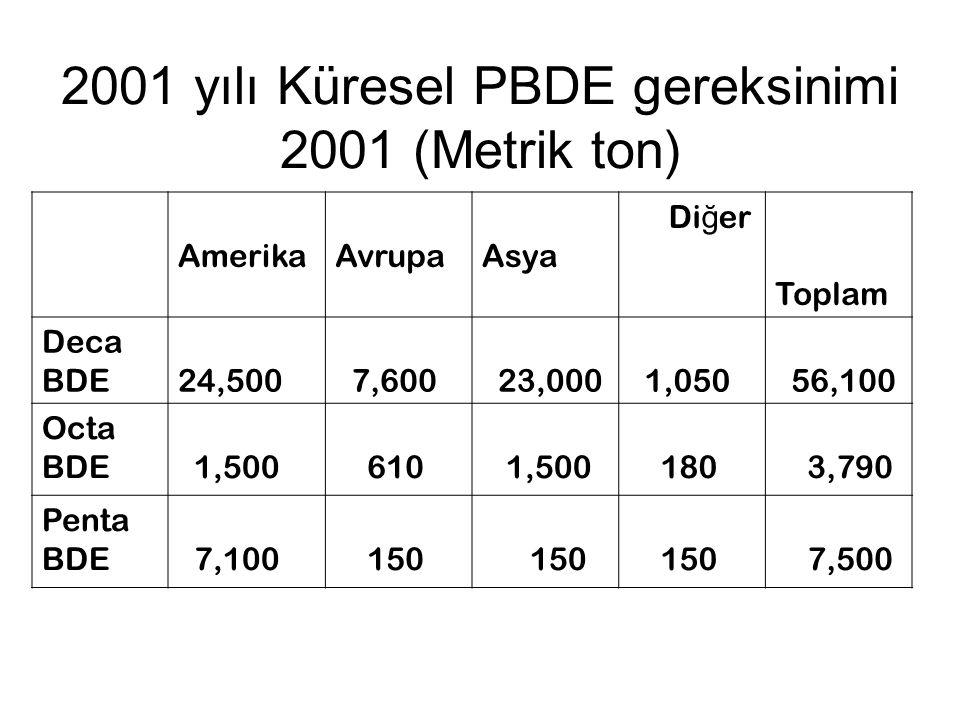 2001 yılı Küresel PBDE gereksinimi 2001 (Metrik ton) AmerikaAvrupaAsya Di ğ er Toplam Deca BDE24,500 7,600 23,000 1,050 56,100 Octa BDE 1,500 610 1,50
