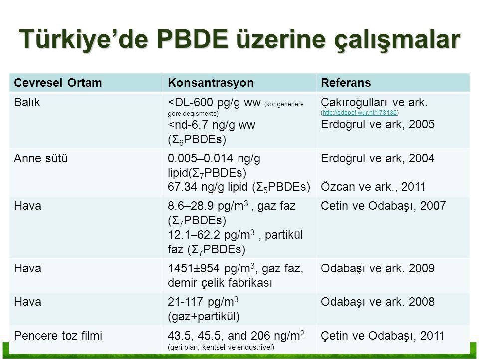 Cevresel OrtamKonsantrasyonReferans Balık<DL-600 pg/g ww (kongenerlere göre degismekte) <nd-6.7 ng/g ww (Σ 6 PBDEs) Çakıroğulları ve ark. (http://edep